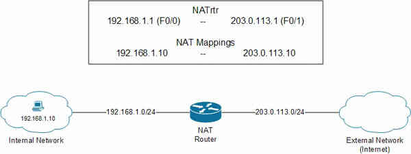 Kỹ thuật Network Address Translation (NAT)